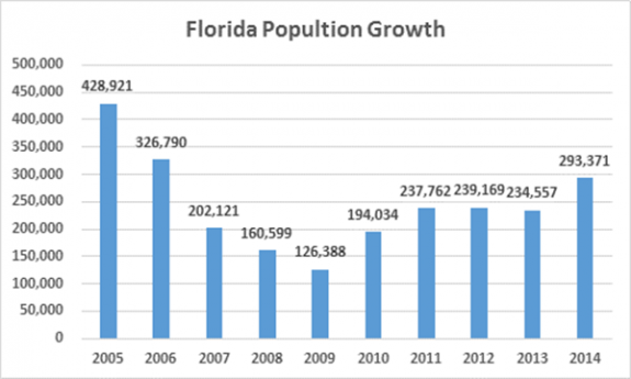 After a three year plateau florida s population surged past new york