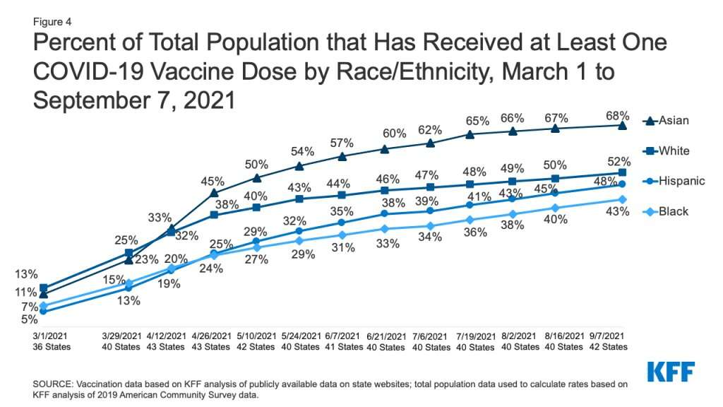 The rate of vaccines that are going to Florida Hispanics has increased since March of 2021.